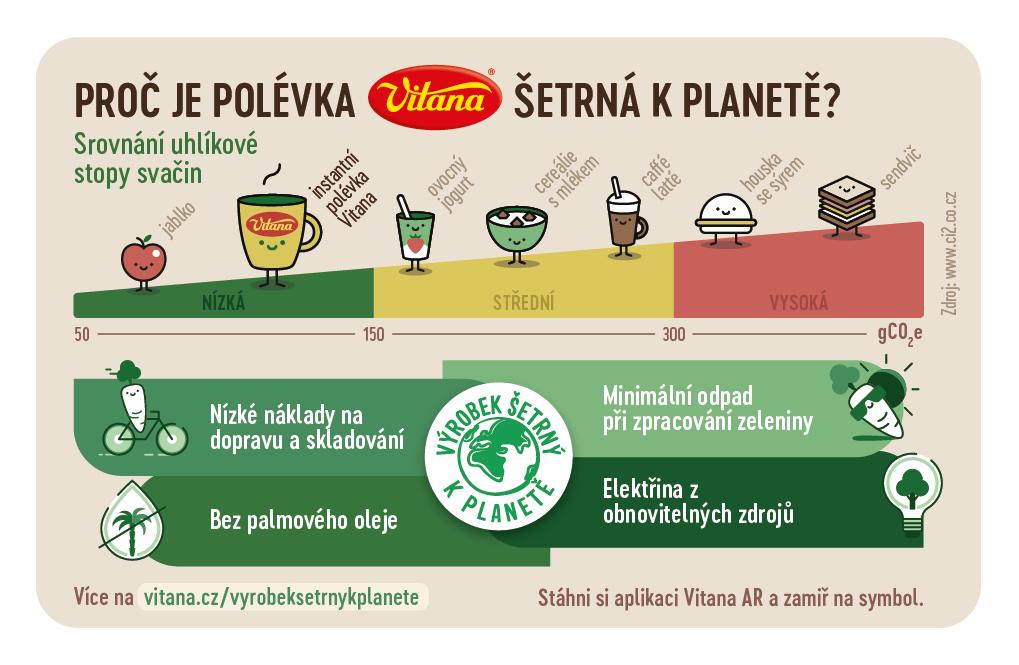 Zelená je dobrá. Obchody a výrobci začínají lákat na nižší ekologické dopady